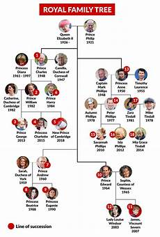 Royal Succession Chart Royal Baby How The Royal Line Of Succession Works
