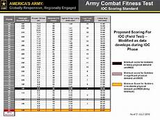 Army Fitness Standards Chart Army Combat Fitness Readiness Test Complaints Firearm