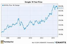 Stock Market Chart Last 10 Years Where Will Google Stock Be In 10 Years The Motley Fool