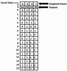 4 Digit Binary Chart Build A 4 Bit Binary Counter With 5x7 Led Matrix Lekule Blog