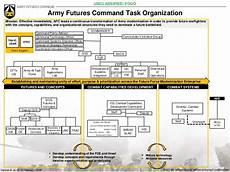Army Futures Command Org Chart Army Futures Command