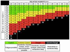 Ontario Heat Stress Chart Heat Stress Are You At Risk Opal