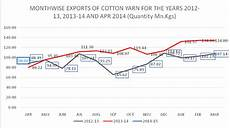 Cotton Yarn Price Chart India Texprocil Study Confirms Robust Figures For Indian Cotton