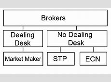 The different Forex Models   Dealing Desk VS No Dealing