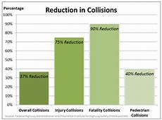 Cost Of Roundabout Vs Traffic Light Transportation Systems Management And Operations Benefit