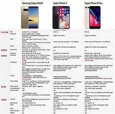Iphone 8 And Iphone X Comparison Chart Galaxy Note 8 Vs Iphone X Vs Iphone 8 Plus The Best Phone