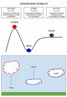Air Stability Chart Chapter 5 Atmospheric Stability Atmospheric Processes