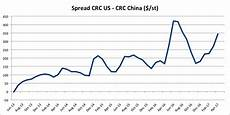 China Rolled Coil Price Chart China Steel Prices Archives Steel Aluminum Copper