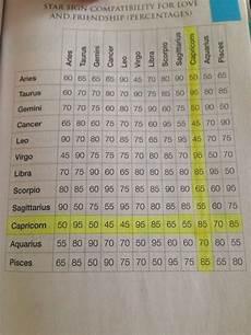 Leo Capricorn Compatibility Chart Taurus Compatibility Zodiac Compatibility Chart
