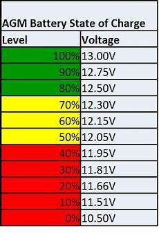 12v Agm Battery Voltage Chart Are You Damaging Your 12v Batteries
