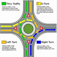 Cost Of Roundabout Vs Traffic Light Solving Traffic Congestion In The Eco City The Economics