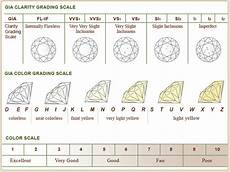 Diamond Clarity And Color Chart Got Your Eye On A Rock Consult Truth About Diamonds
