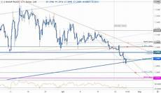 British Pound To Usd Chart Sterling Price Outlook Gbp Usd Bears Grind Into Trend Support