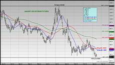 Soybean Commodity Price Chart Us Soybeans Weekly Review January Futures Hit 6 Year Lows