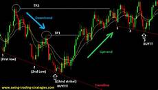 Trading Charts Explained Forex Chart Pattern 3rd Strike3 Forex Math Pro