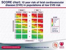 Score European High Risk Chart The Esc Eas Guidelines