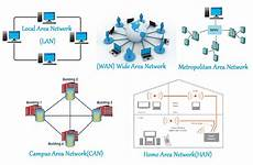 Network Types Computer Networking Types And Characteristics Of