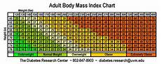 Bsa Weight Chart Check Bmi Chart And Calculate Your Bmi Body Mass Index