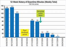 Downtime Chart Articles Adding Capacity Rate To The Oee Equation