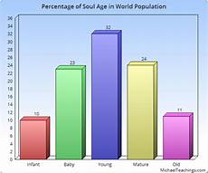 Michael Teachings Chart How To Recognize The Age Of Your Soul A Journey To