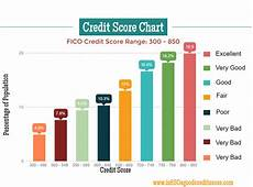 Credit Number Chart Fico Credit Score Chart View Averages Rates And