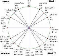 Unit Circle With Tangents Tan Unit Circle Math Formulas Pinterest Circles Tan
