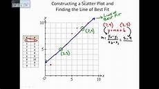Line Of Best Fit Graph Scatter Plots And Lines Of Best Fit By Hand Youtube