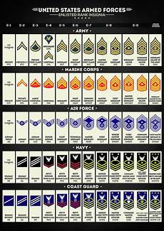 Navy Enlisted Ranks Chart United States Armed Forces Enlisted Rank Insignia Digital