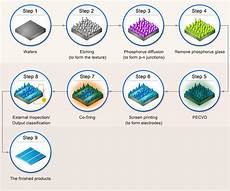 Cell Processes 2 Perc Solar Cell Production Process