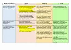 School Development Plan Secondary Pe Development Plan Garlinge Primary School And Nursery
