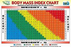 Body Mass Index Chart For Kids Figure Out My Body Mass Index Bmi Sign Up