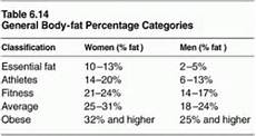 American College Of Sports Medicine Body Fat Percentage Chart Body Composition And Triathlon Reaching For Ironman 70 3
