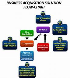 Franchise Structure Chart Bacss Flow Chart 401k Franchise Structure Business Ira