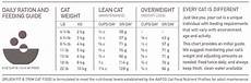 Orijen Dog Food Feeding Chart Cat Food For Maintenance Orijen