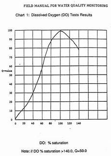 Dissolved Oxygen Temperature Chart Youth Water Quality Tests Part 2 Dissolved Oxygen