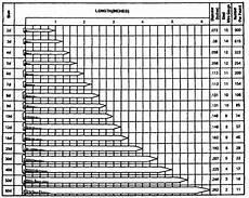 Finish Nail Pilot Hole Chart Figure 1 32 Nail Sizes Picture Frame Hardware Nail