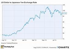 Dollar Vs Japanese Yen Chart Is Ford Hypocritical For Lashing Out At Japanese Policy F