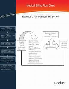 Revenue Cycle Management Flow Chart Pdf Medical Billing Process Flow Chat