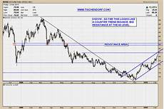 Technical Analysis Euro Versus Us Dollar Price Charts