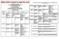 Birth Control Pill Hormone Chart Birth Control Pill Comparison Chart Writings And Essays