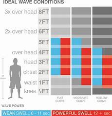 Surfboard Size Chart How To Choose The Right Surfboard