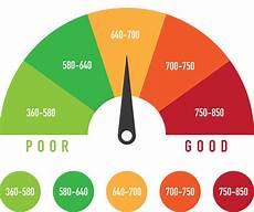 Score Credit Chart Take Control Of Your Credit Score Advia Credit Union