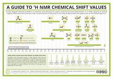 H Nmr Shifts Analytical Chemistry A Guide To Proton Nuclear Magnetic