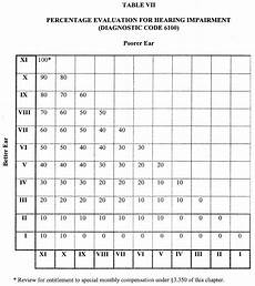 Va Disability Percentage Chart What S The Right Rating For My Va Hearing Loss Claim