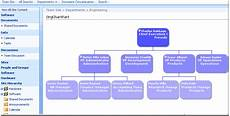 Sharepoint 2013 Organization Chart Web Part Org Chart Web Part Part I Overview And Download