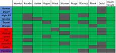 Wow Races And Classes Chart Big World Of Warcraft Mafia Sign Ups Smogon Forums