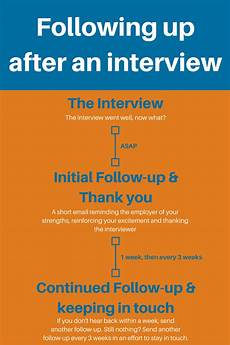 Should I Call After An Interview How To Follow Up After An Interview Examples