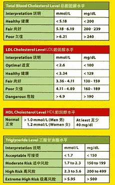 Ldl Cholesterol Levels Chart Recommended Blood Cholesterol Levels Yogaposes8 Com