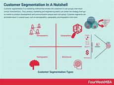 Customer Segmentation Customer Segmentation Types Examples And Case Studies