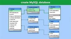 Create Inventory Database How To Create A Mysql Database A Complete Beginner Guide